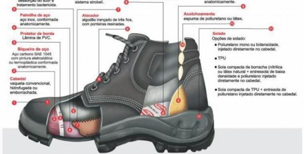 pés-componentes-dos-calçados-620x315