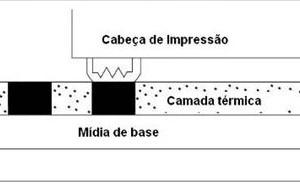 termica-direta-300x184