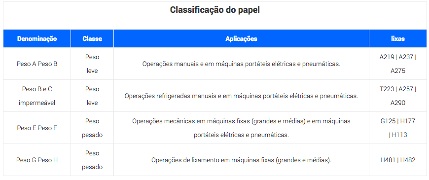Tabela referente ao Papel costado